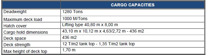 cargo-capacities